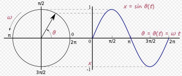 Czy dzięki temu odkryciu nauczanie trygonometrii stanie się prostsze? Na ilustracji prezentacja graficzna powstawania wykresu funkcji sinus.