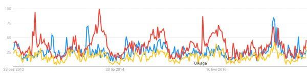 Porównanie popularności Bony Sforzy (na niebiesko), Zygmunta Starego (na czerwono) i Zygmunta Augusta (na żółto). Wykres 5-letni.