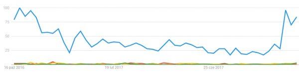 Zestawienie wykresu popularności Kazimierza Wielkiego oraz trzech najrzadziej wyszukiwanych w Google'u polskich władców. Dane 12-miesięczne.