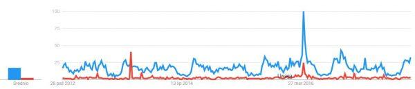 Wykres porównujący popularność księcia Mieszka I (na niebiesko) i jego żony Dobrawy (na czerwono). Dane 5-letnie.