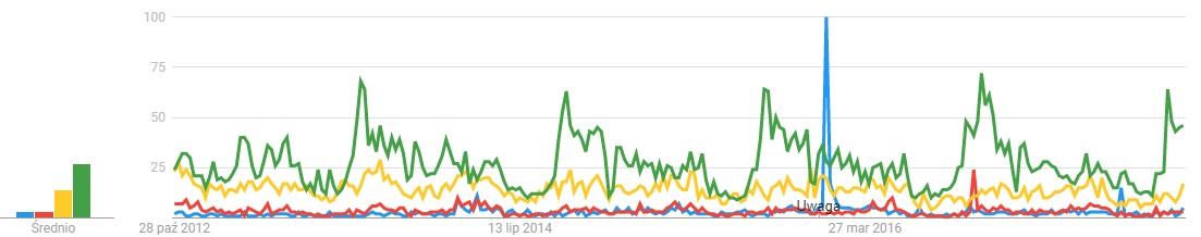 """Porównanie popularności Anny Jagiellonki (na niebiesko), Stefana Batorego (na żółto), Henryka Walezego (na czerwono) i Kazimierza Wielkiego (na zielono). Widać efekt wywołany przez serial """"Wspaniałe stulecie"""". Wykres 5-letni."""