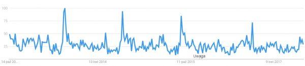 Globalna popularność Augusta III Sasa. Dane pięcioletnie.