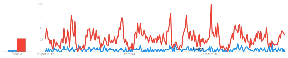 Rycheza (na niebiesko) jest 4,5 raza mniej popularna od swojego męża Mieszka II (na czerwono). Wykres 5-letni.