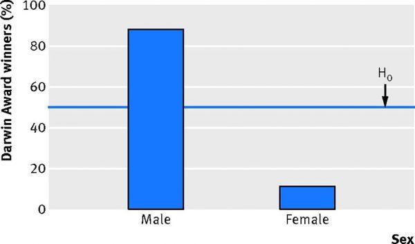Wykres przedstawiający dotychczasowych zwycięzców Nagrody Darwina w podziale na płeć.